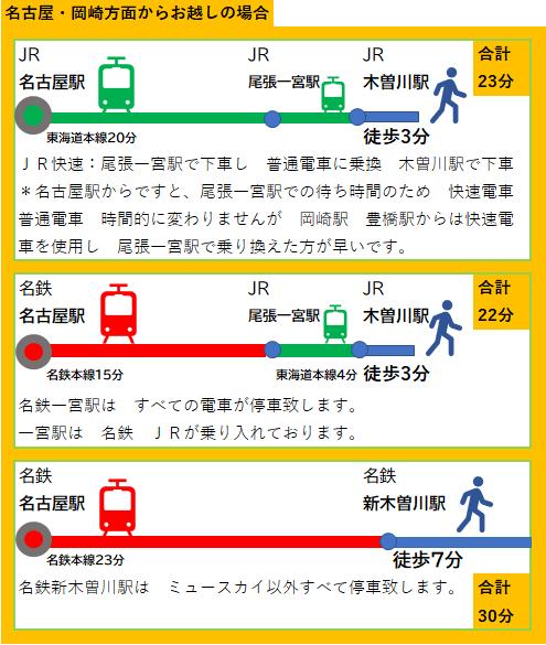 名古屋 岡崎 豊橋方面から電車での来院の仕方
